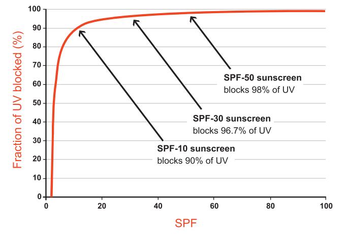 SPF與UVB防護曲線